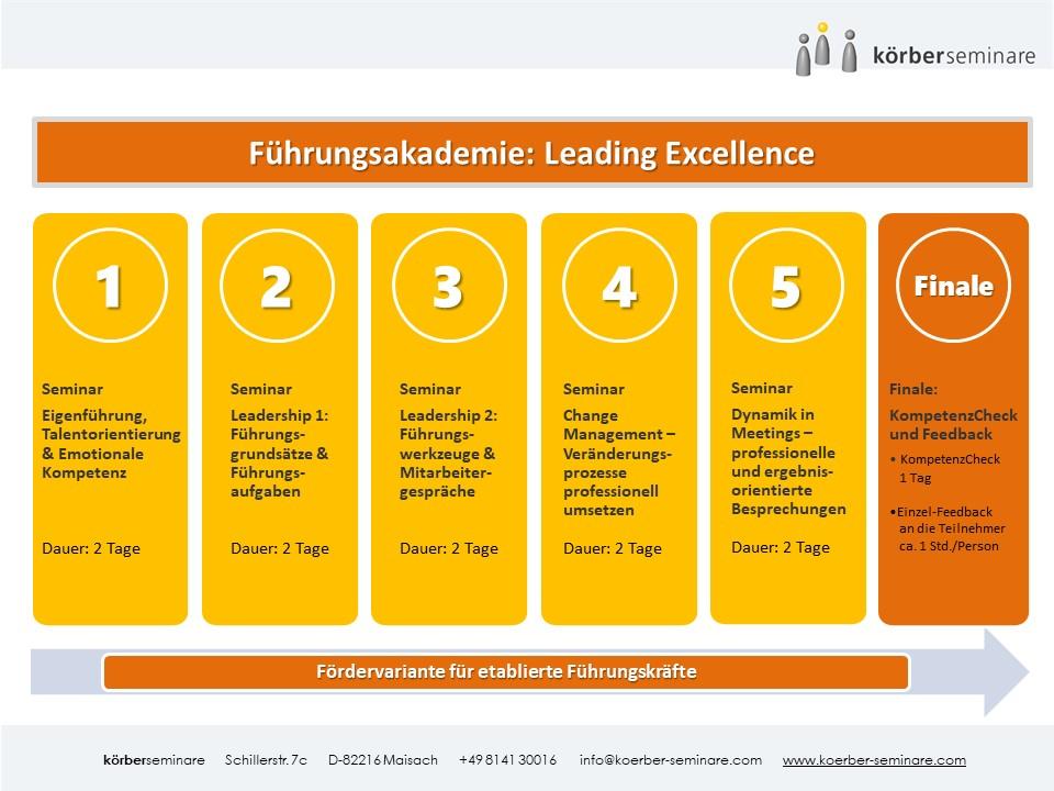 Führungsakademie Leading Excellence