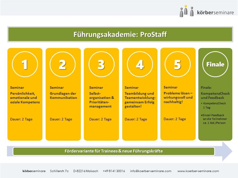 Führungsakademie ProStaff Körber Seminare